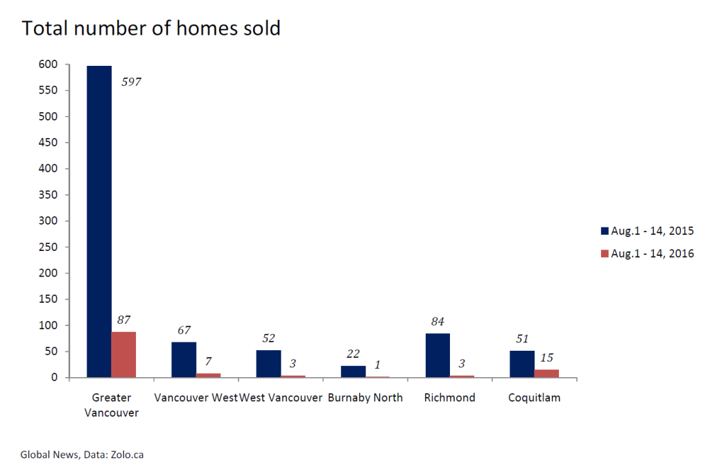 home-sales
