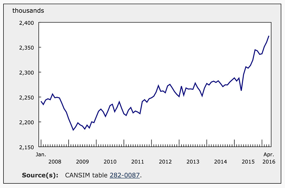 BC-employment-rate